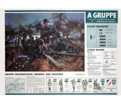 German Gruppe organisation- and weapons chart